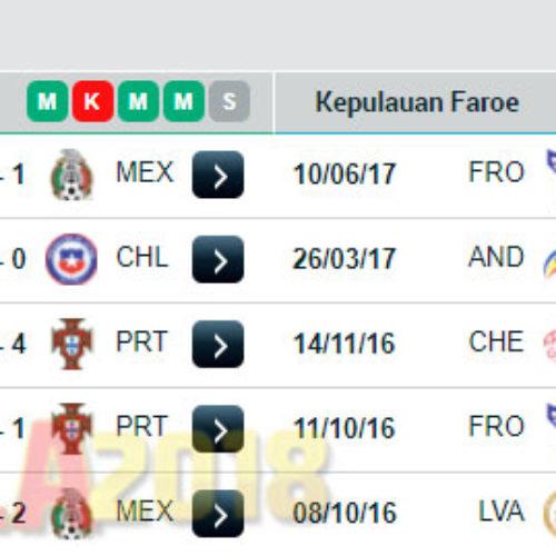 Jadwal Kualifikasi dan Prediksi Portugal VS Kepulauan Faroe